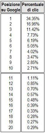 Percentuale di clic per posizionamento nelle SERP di Google