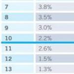 Posizionamento su Google e percentuale di clic