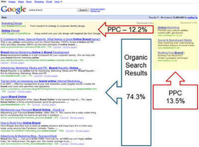 Differenza percentuale clic posizionamento organico pay per click Google Adwords
