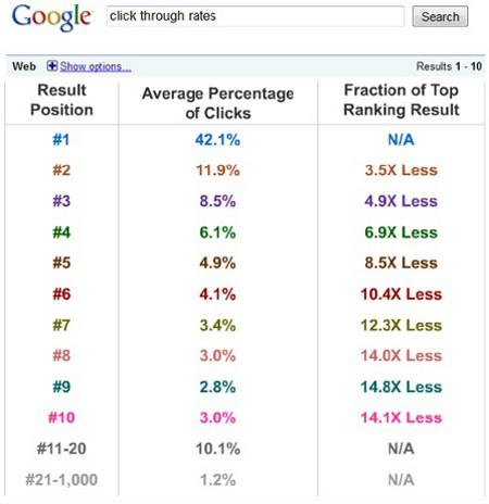 Percentuale clic su prima pagina Google