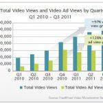 Pubblicità sul web: è sempre più video