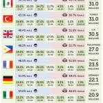 Facebook: Italia 11esima al mondo per numero di utenti