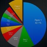 Distribuzione dei clic nei motori di ricerca: altri dati