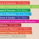 Web advertising: chi spende più soldi nella pubblicità su Google?