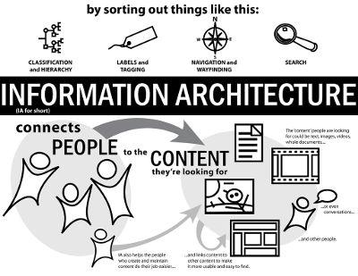 web arhitettura informazione
