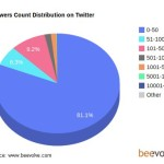 Follower e following su Twitter: statistiche per utente medio