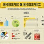 Infografiche: software gratuiti online per creare un'infografica