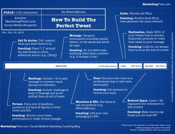 come creare tweet perfetto