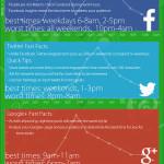 Social media: in quali orari e giorni conviene postare?
