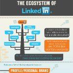 Come funziona LinkedIn? Consigli per usarlo al 100%