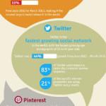 Social media: ecco le statistiche del 2013!