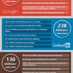 Social media: ultimi trend sul loro uso nel 2013