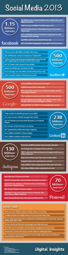 social media social network 2013