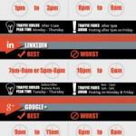 Social network: a che ora conviene postare un contenuto?