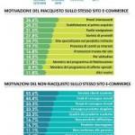 Ecommerce in Italia nel 2013: ecco come siamo messi!