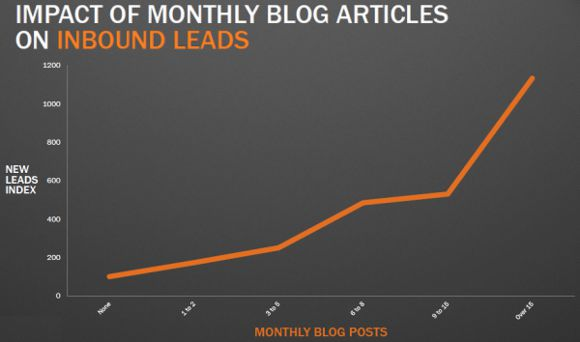 frequenza di pubblicazione post blog