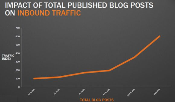 frequenza pubblicazione post blog