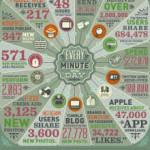 Quanti dati vengono condivisi sul web ogni minuto?