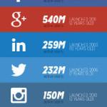 Social network: in quanti li usano?