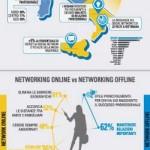 Come fare carriera nel lavoro? Sfrutta i social network!