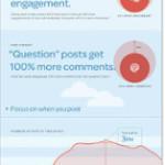 Come ottenere più like su Facebook?