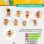 Il mobile shopping in Europa, alcuni dati