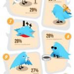 15 modi di beccarsi l'unfollow su Twitter!