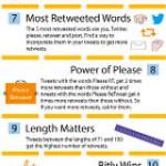 Twitter: 15 statistiche che devi conoscere!