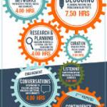 PMI: come devono suddividere le attività sui social media?
