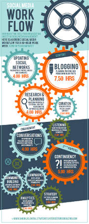 social media PMI