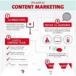 Il content marketing per le aziende in 5 step