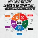 Il design del tuo sito fa schifo? 5 motivi per cambiarlo!