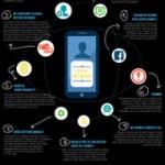 Social media strategy: 9 errori da evitare!