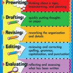 Come scrivere un nuovo post sul blog in 6 step