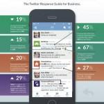 Come rispondere ai follower su Twitter: indicazioni alle aziende