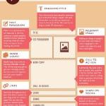 I segreti per creare post efficaci su tutti i social media! (parte I)