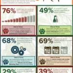 6 nuove statistiche sul content marketing [Ricerca]