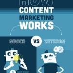 E tu fai content marketing bene o male?