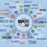 Che cosa succede ogni minuto sui social? [Infografica]