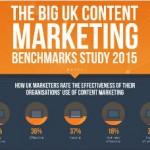 Le aziende fanno content marketing efficace? [RICERCA]