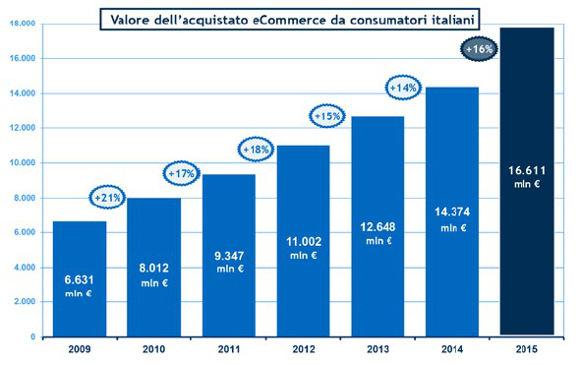 ecommerce b2c 2015 italia