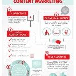 Fare content marketing con successo? Ecco i 5 step!