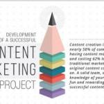 Gli step per sviluppare un progetto di Content Marketing