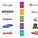 Quali brand influenzano gli acquisti degli Italiani?