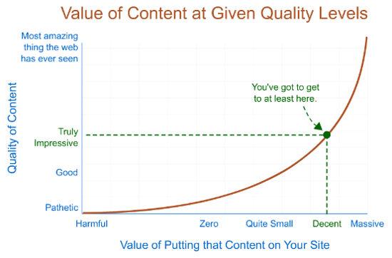 contenuti di qualità
