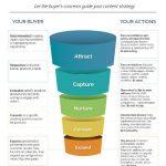 Che cos'è un funnel? Perché è utile al tuo business?
