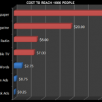 Quanto costa raggiungere 1000 potenziali clienti sui diversi media?