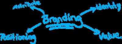 professional branding linkedin