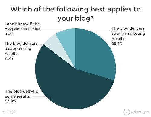 blogging funziona