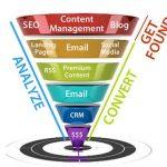 Come generare lead con i tuoi contenuti online